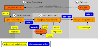 Design Review of Requirements Bazaar from a Pragmatism